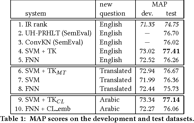 Figure 1 for Cross-Language Question Re-Ranking