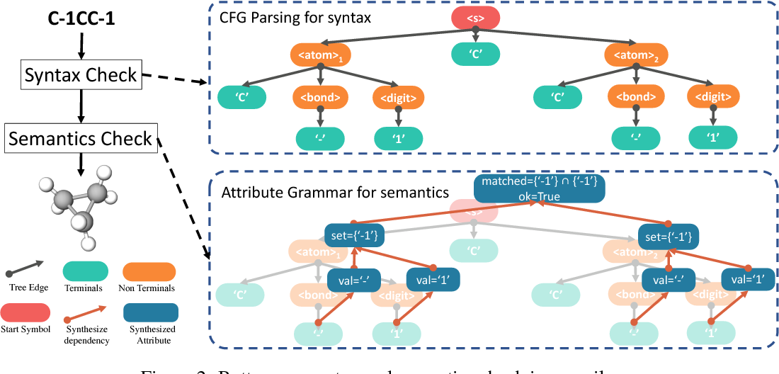 Figure 3 for Syntax-Directed Variational Autoencoder for Structured Data