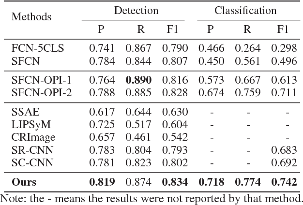 Figure 2 for SFCN-OPI: Detection and Fine-grained Classification of Nuclei Using Sibling FCN with Objectness Prior Interaction