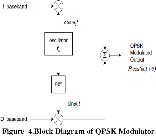 Figure 5 from design in fpga implementation of quadrature phase figure 4 ccuart Choice Image