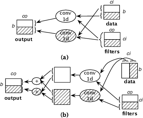 Figure 3 for Supporting Very Large Models using Automatic Dataflow Graph Partitioning