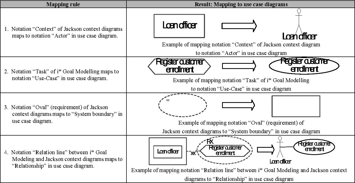 Implementing software requirements and modeling using mapping rules table 2 ccuart Images
