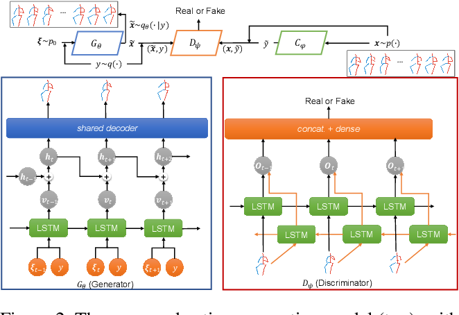 Figure 3 for Learning Diverse Stochastic Human-Action Generators by Learning Smooth Latent Transitions