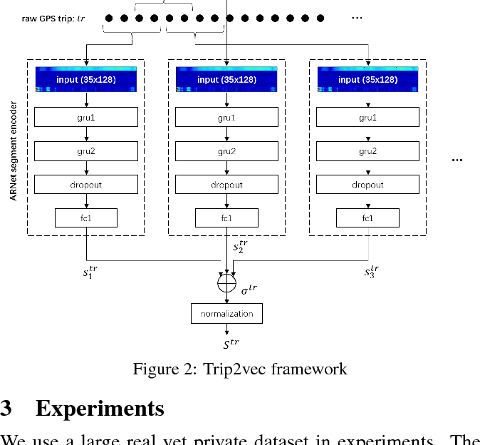 Figure 3 for Autoencoder Regularized Network For Driving Style Representation Learning