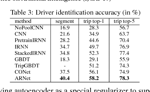 Figure 4 for Autoencoder Regularized Network For Driving Style Representation Learning