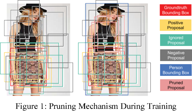 Figure 2 for A Deep-Learning-Based Fashion Attributes Detection Model