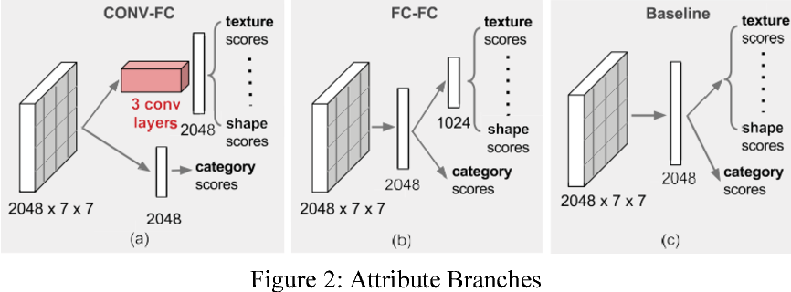 Figure 3 for A Deep-Learning-Based Fashion Attributes Detection Model