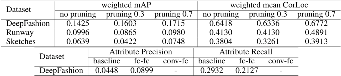 Figure 4 for A Deep-Learning-Based Fashion Attributes Detection Model