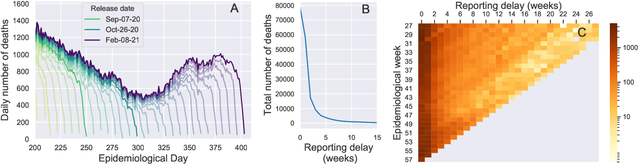 Figure 2 for Gaussian Process Nowcasting: Application to COVID-19 Mortality Reporting