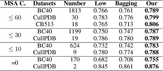Figure 4 for Adaptive Residue-wise Profile Fusion for Low Homologous Protein SecondaryStructure Prediction Using External Knowledge
