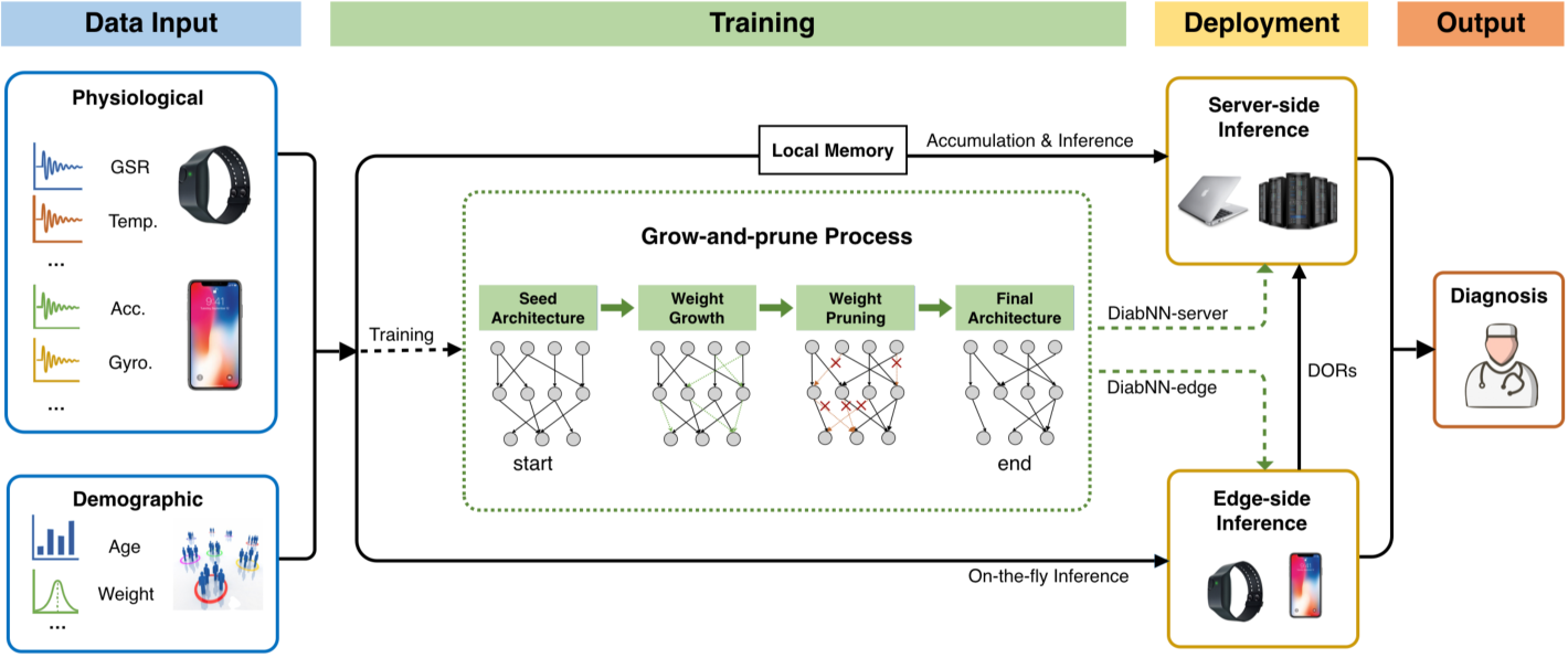 Figure 1 for DiabDeep: Pervasive Diabetes Diagnosis based on Wearable Medical Sensors and Efficient Neural Networks