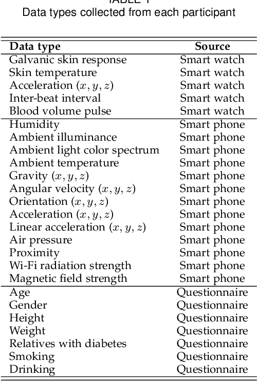 Figure 2 for DiabDeep: Pervasive Diabetes Diagnosis based on Wearable Medical Sensors and Efficient Neural Networks