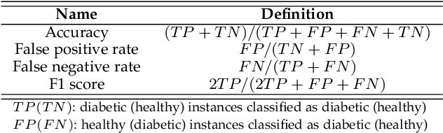 Figure 4 for DiabDeep: Pervasive Diabetes Diagnosis based on Wearable Medical Sensors and Efficient Neural Networks