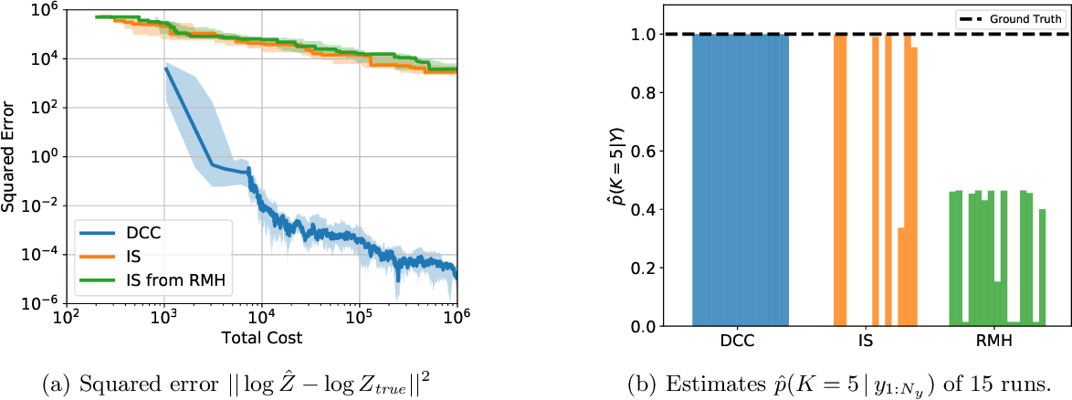 Figure 3 for Divide, Conquer, and Combine: a New Inference Strategy for Probabilistic Programs with Stochastic Support
