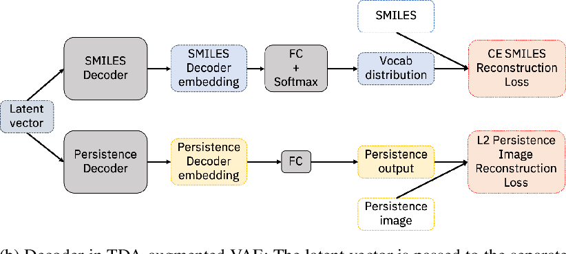 Figure 1 for Augmenting Molecular Deep Generative Models with Topological Data Analysis Representations