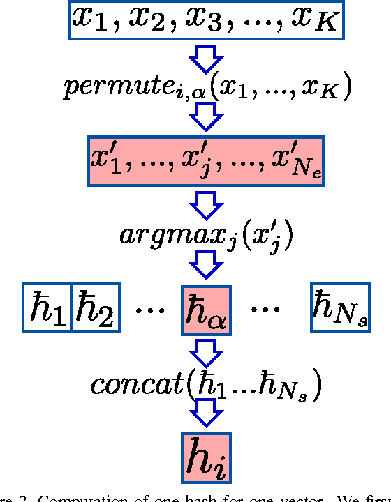 Figure 3 for Speeding Up Neural Networks for Large Scale Classification using WTA Hashing