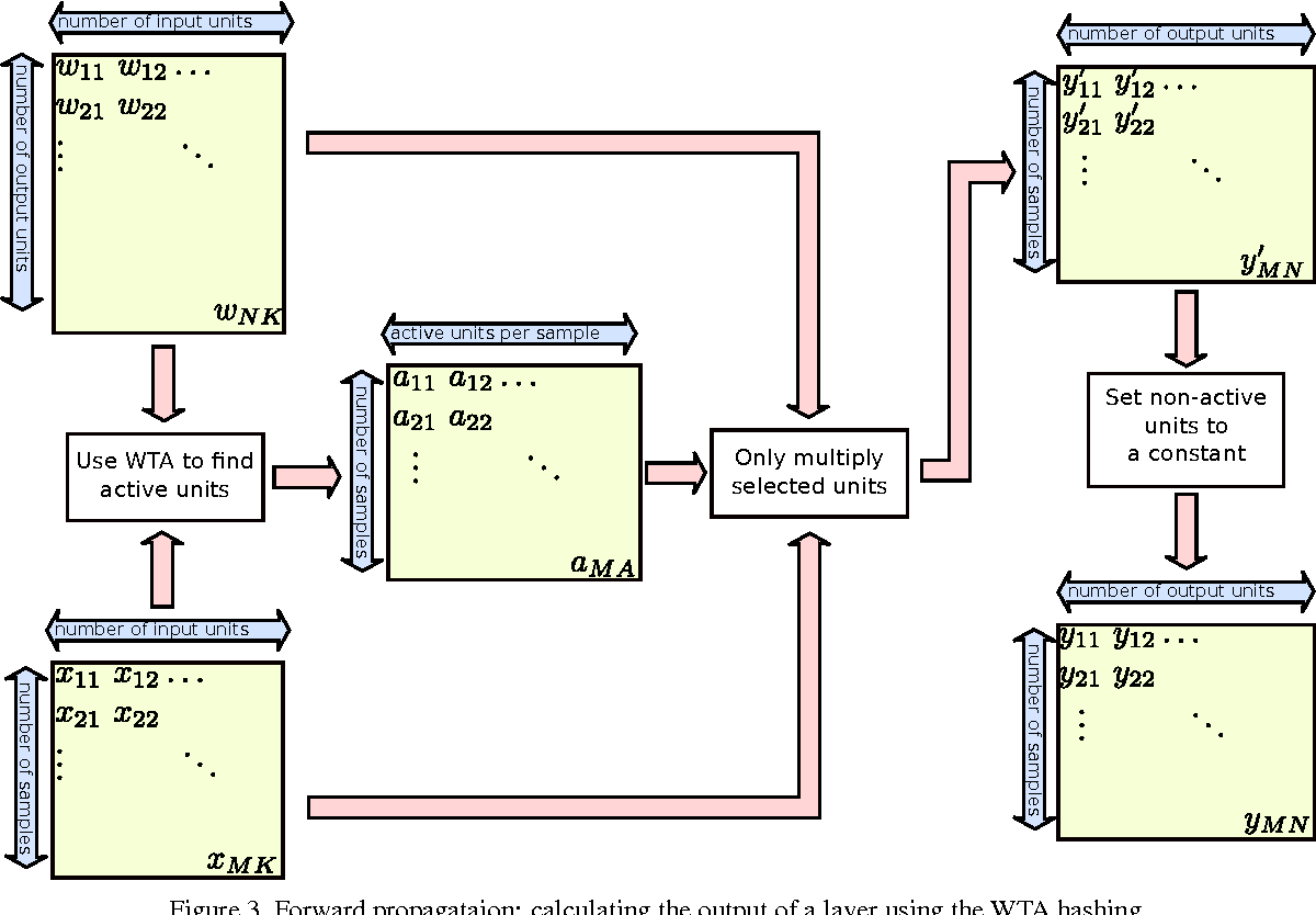 Figure 4 for Speeding Up Neural Networks for Large Scale Classification using WTA Hashing