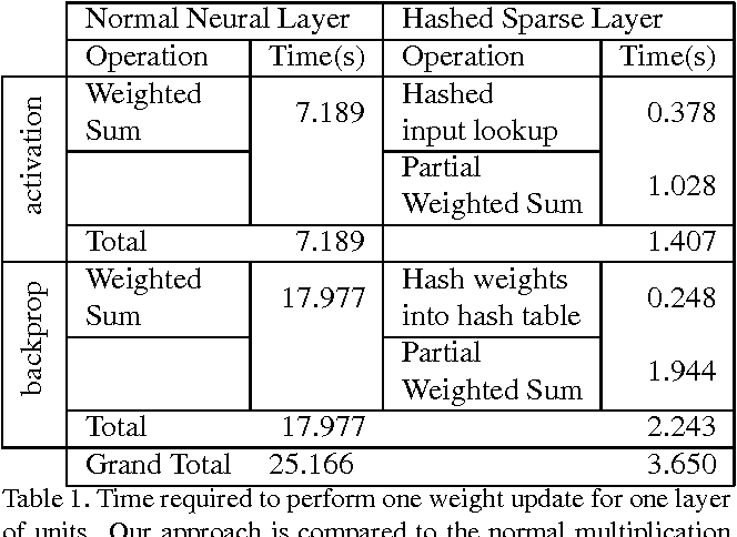 Figure 2 for Speeding Up Neural Networks for Large Scale Classification using WTA Hashing