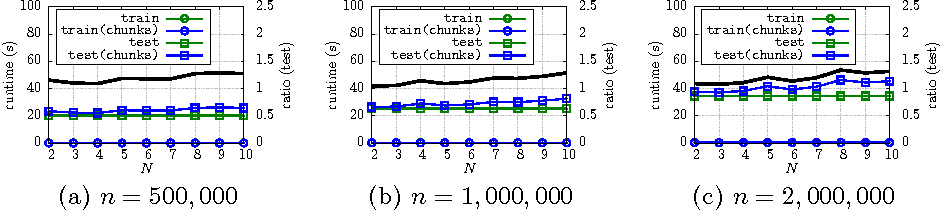 Figure 3 for Bigger Buffer k-d Trees on Multi-Many-Core Systems