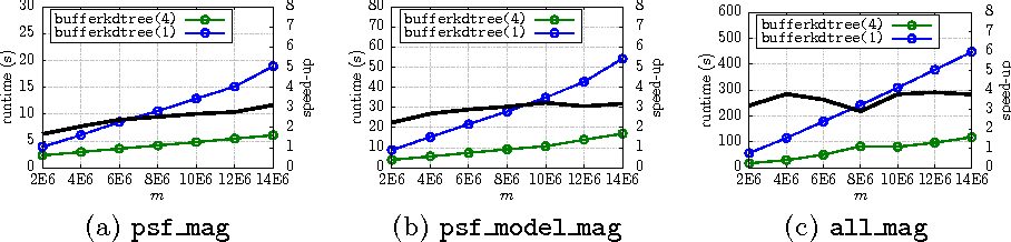 Figure 4 for Bigger Buffer k-d Trees on Multi-Many-Core Systems
