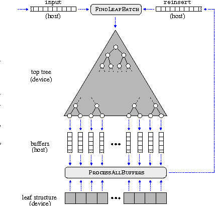Figure 1 for Bigger Buffer k-d Trees on Multi-Many-Core Systems