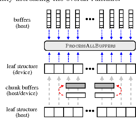 Figure 2 for Bigger Buffer k-d Trees on Multi-Many-Core Systems