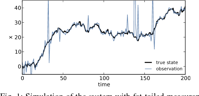 Figure 1 for Robust Gaussian Filtering using a Pseudo Measurement