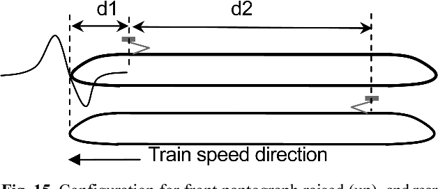 Figure 15 from Pantograph-catenary Dynamic Interaction for a