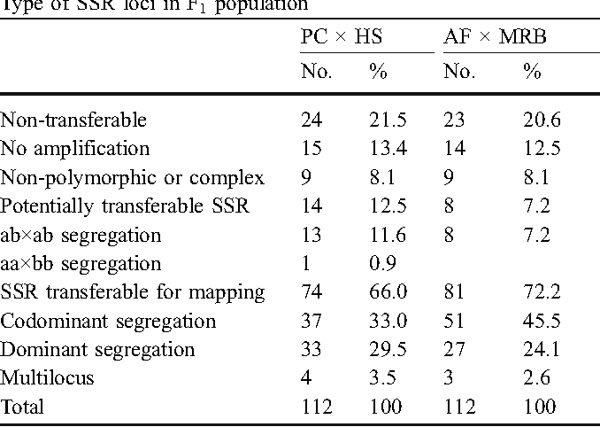 Table 2 Transferability of apple SSR primer pairs to pear. All the apple data are from Gianfranceschi et al. (1998) and Liebhard et al. (2002). The screening of the apple SSRs in the AF × MRB and PC × HS F1 populations was performed by amplifying DNA from the two parents and eight F1 individuals. All the PC × HS population data were confirmed by the analyses on the whole population. Mw Molecular weight, ML multilocus, NC molecular weight data not available, NA not amplified