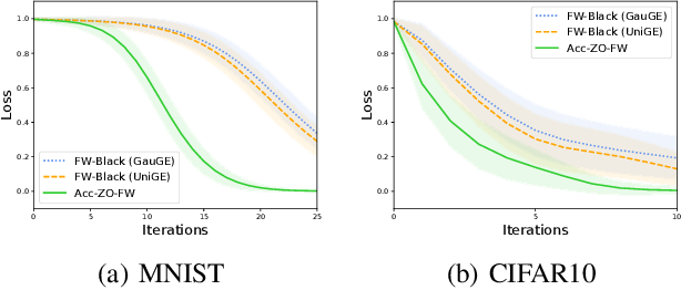Figure 2 for Accelerated Stochastic Gradient-free and Projection-free Methods