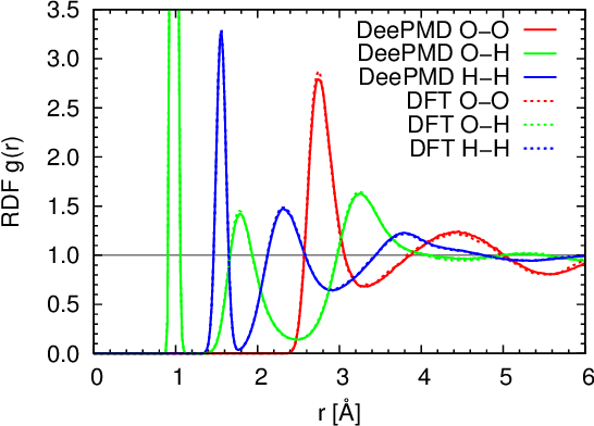 Figure 4 for DeePMD-kit: A deep learning package for many-body potential energy representation and molecular dynamics