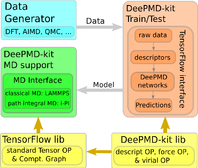 Figure 1 for DeePMD-kit: A deep learning package for many-body potential energy representation and molecular dynamics