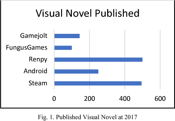 Online Visual Novel Game Framework - Semantic Scholar