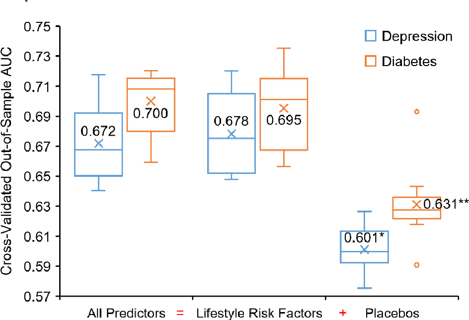 Figure 4 for Leveraging Online Shopping Behaviors as a Proxy for Personal Lifestyle Choices: New Insights into Chronic Disease Prevention Literacy