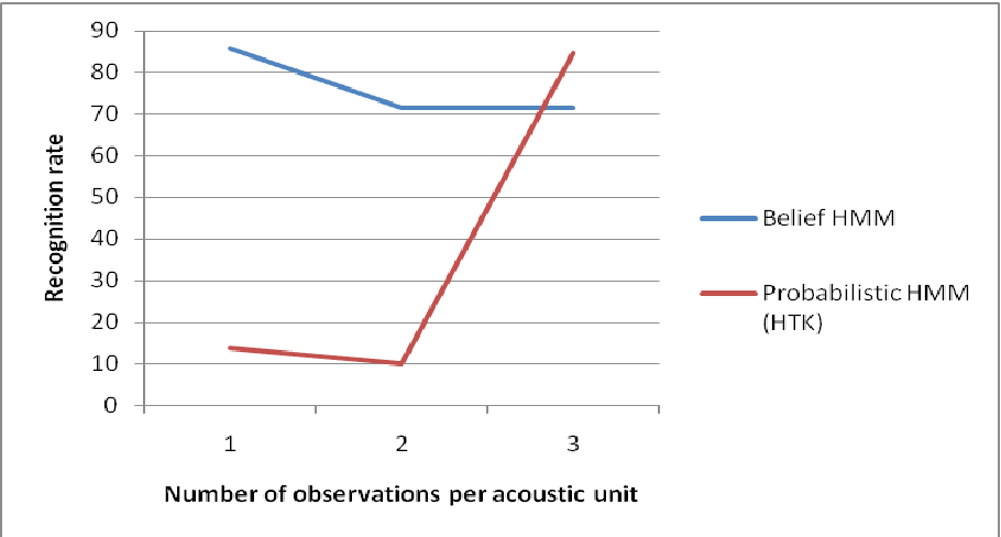 Figure 1 for Belief Hidden Markov Model for speech recognition