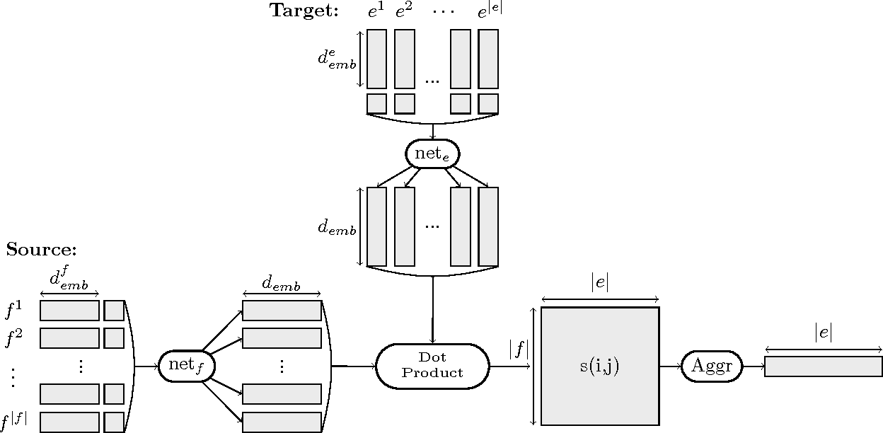 Figure 1 for Neural Network-based Word Alignment through Score Aggregation