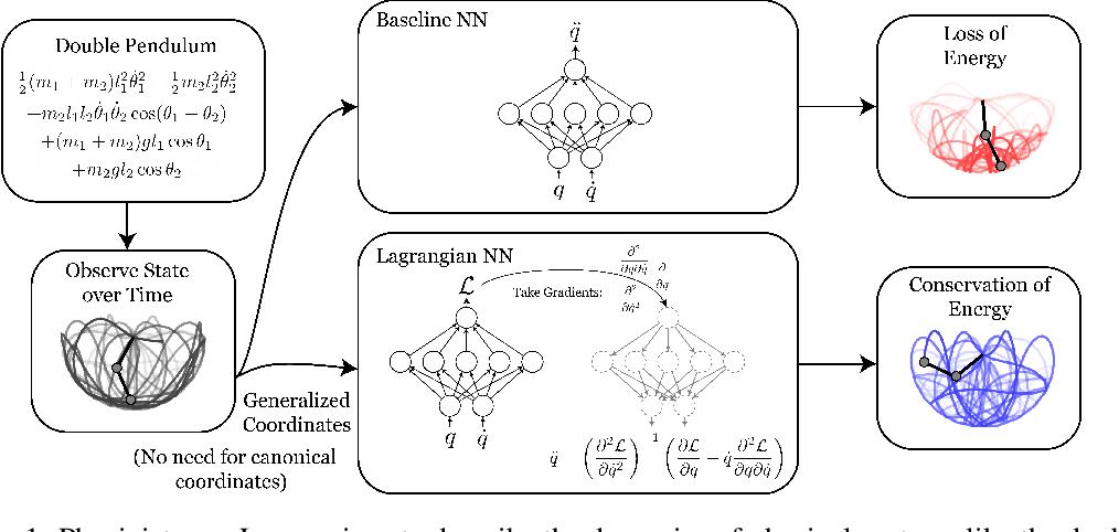 Figure 1 for Lagrangian Neural Networks