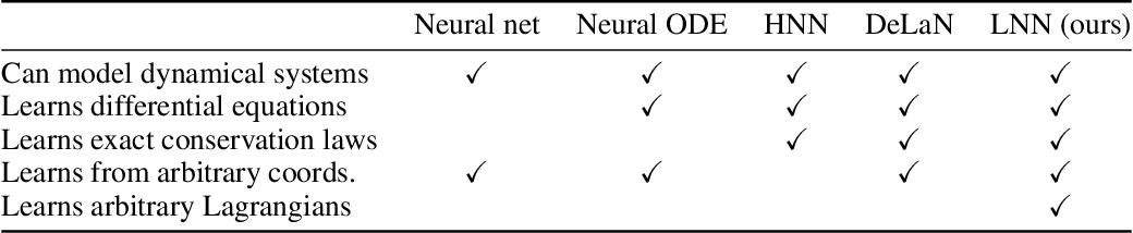 Figure 2 for Lagrangian Neural Networks
