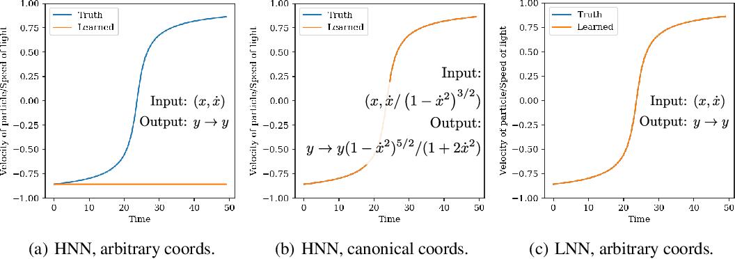 Figure 4 for Lagrangian Neural Networks