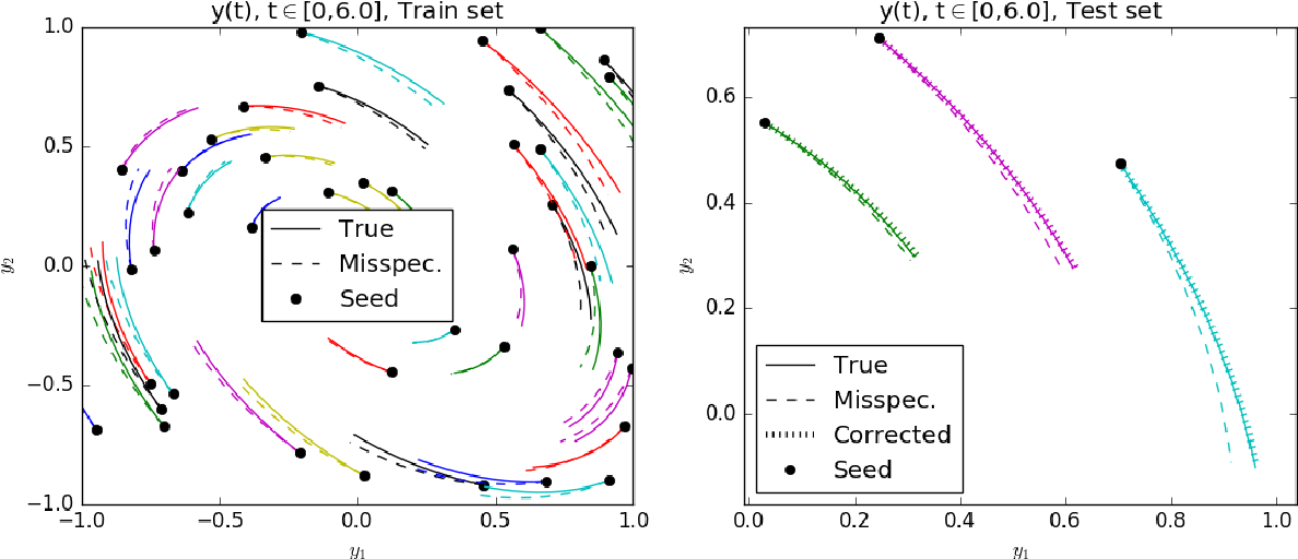 Figure 1 for Experimental Design for Non-Parametric Correction of Misspecified Dynamical Models