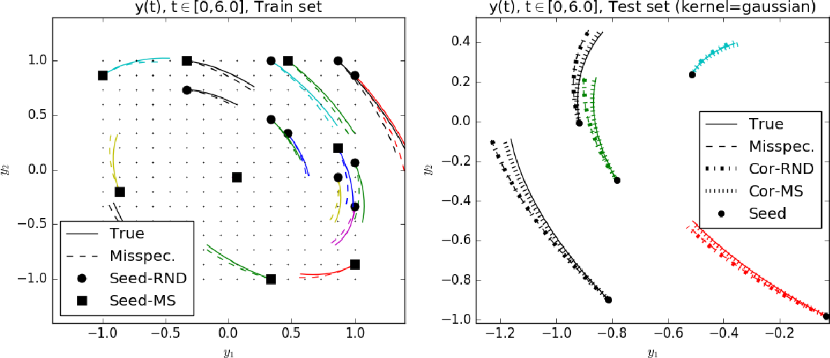 Figure 3 for Experimental Design for Non-Parametric Correction of Misspecified Dynamical Models