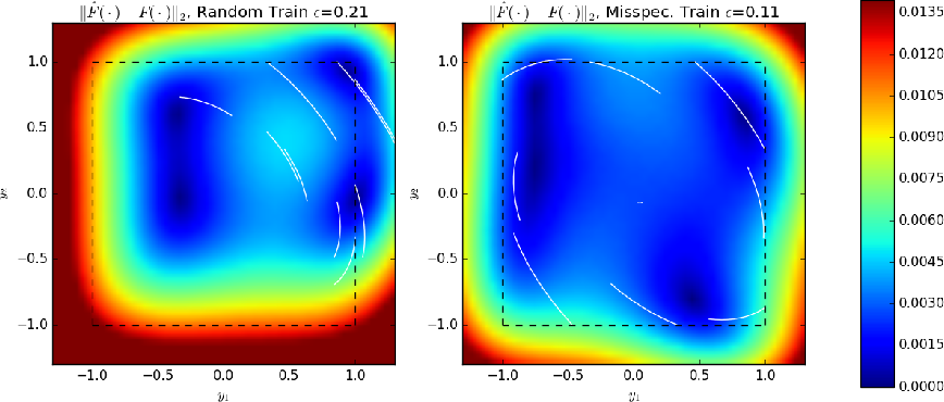 Figure 4 for Experimental Design for Non-Parametric Correction of Misspecified Dynamical Models