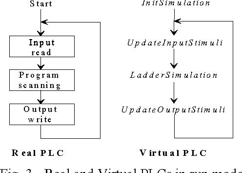 object oriented simulation of relay ladder logic semantic scholar