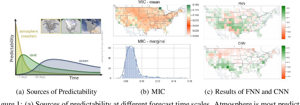 Figure 1 for Sub-Seasonal Climate Forecasting via Machine Learning: Challenges, Analysis, and Advances
