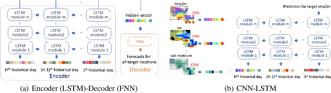 Figure 3 for Sub-Seasonal Climate Forecasting via Machine Learning: Challenges, Analysis, and Advances