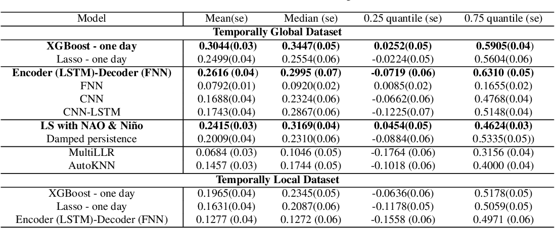 Figure 4 for Sub-Seasonal Climate Forecasting via Machine Learning: Challenges, Analysis, and Advances
