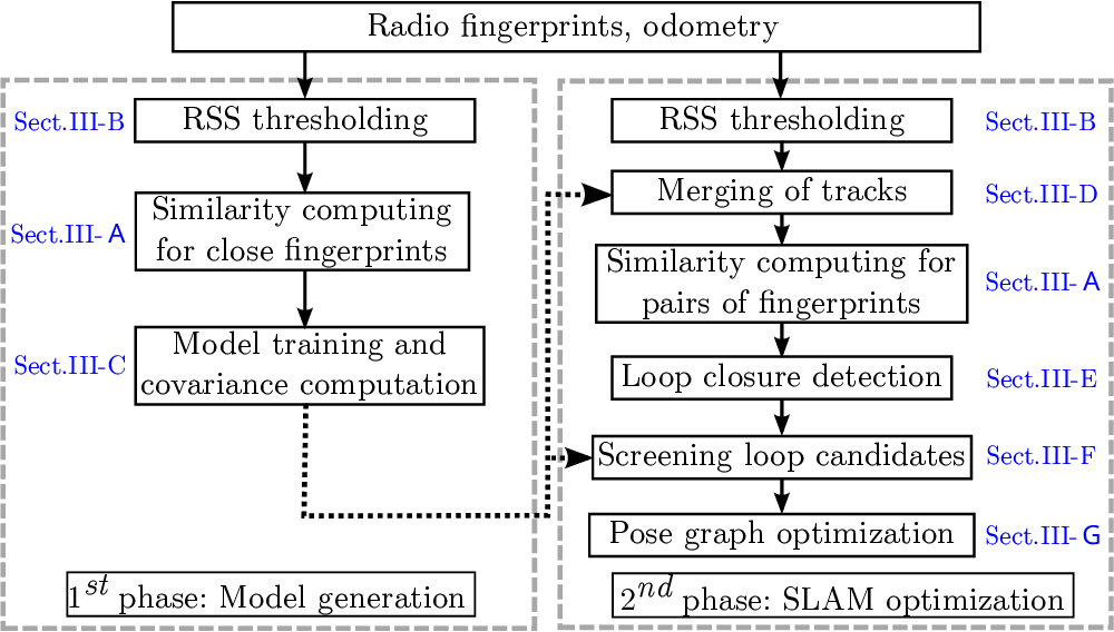 Figure 1 for Crowd-sensing Simultaneous Localization and Radio Fingerprint Mapping based on Probabilistic Similarity Models
