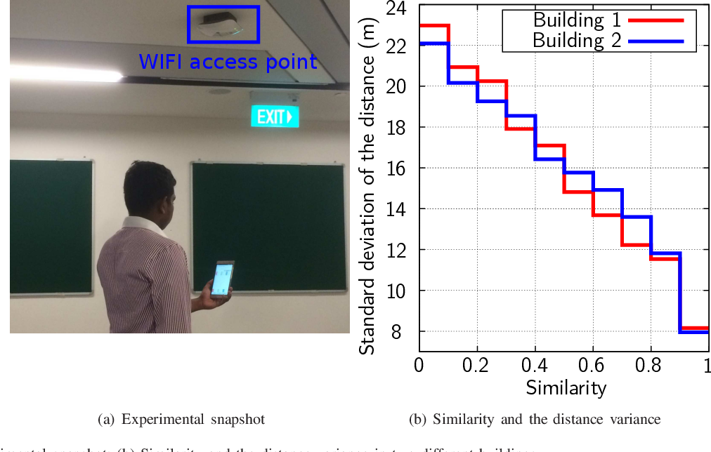 Figure 2 for Crowd-sensing Simultaneous Localization and Radio Fingerprint Mapping based on Probabilistic Similarity Models