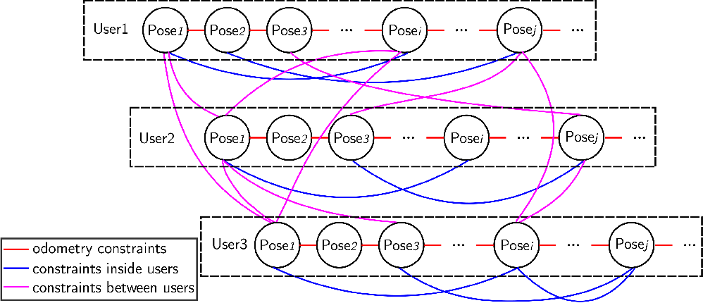 Figure 3 for Crowd-sensing Simultaneous Localization and Radio Fingerprint Mapping based on Probabilistic Similarity Models