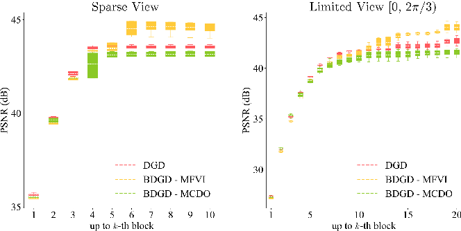 Figure 3 for Quantifying Model Uncertainty in Inverse Problems via Bayesian Deep Gradient Descent